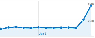 Google Analytics with jQuery Mobile showing average pages per visit