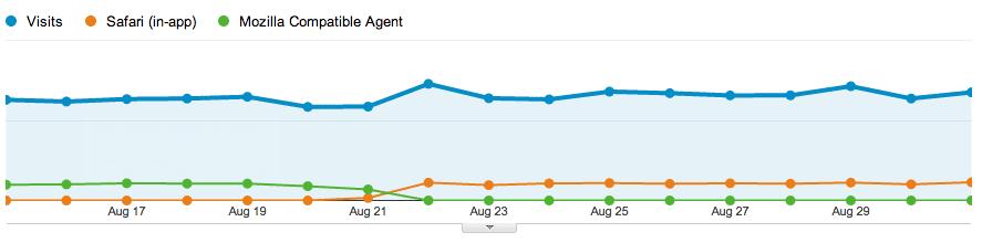 Google Analytics Safari (in-app)